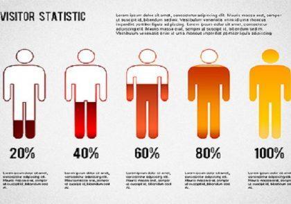 چگونه با افزونه WP Statistics آمار بازدید در وردپرس را مشاهده کنیم ؟