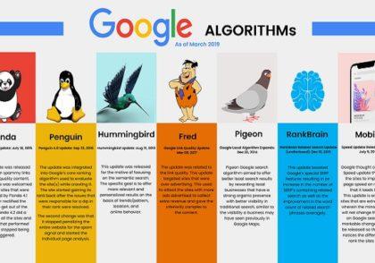 معرفی و بررسی الگوریتم های گوگل